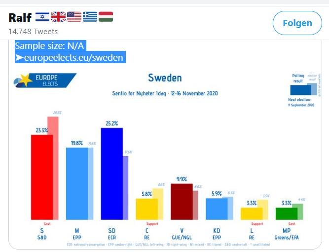 2020-11-21 (10)SchwedenUmfragen